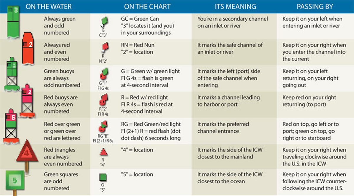 Channel Marker chart